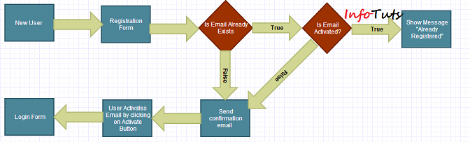 email verification flowchart