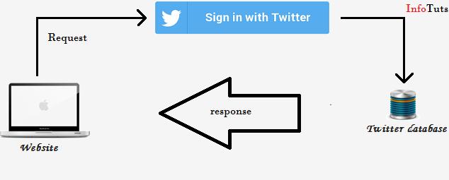 twitter-login-infotuts
